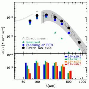 CIB (Lutz et al. 2014)