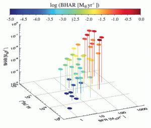 Black Hole accretion rate (Delvecchio et al. 2015)
