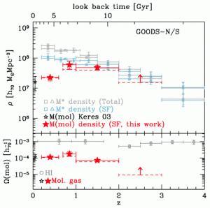 M(mol) cosmic density (Berta et al. 2013b)